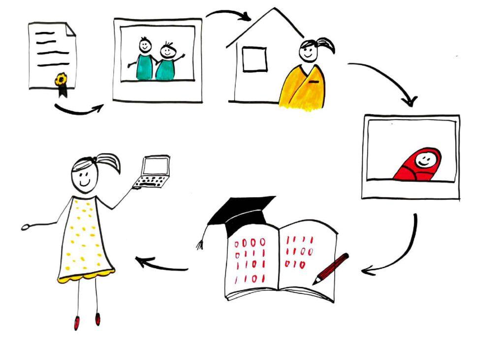 Gezeichneter Lebenslauf - vom Schulabschluss über Kinder und Studium bis hin zu meinem Beruf.